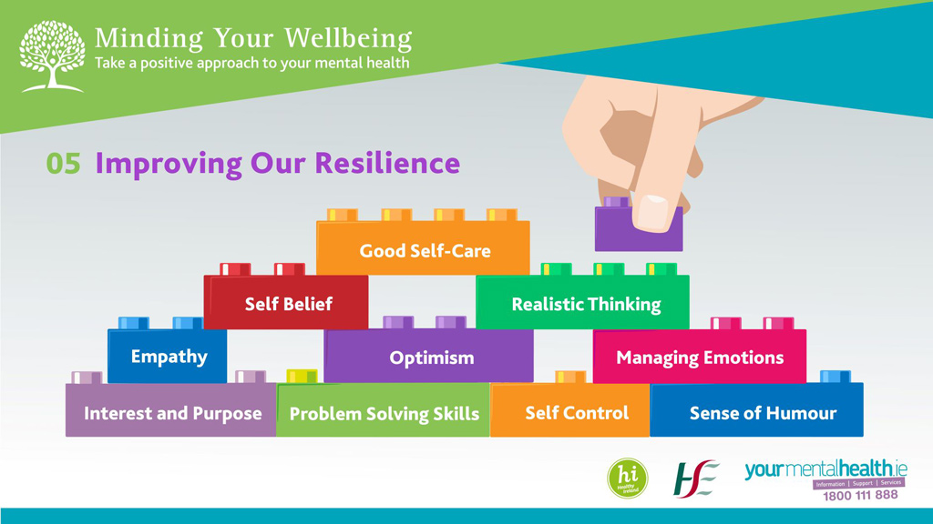 Minding Your Wellbeing slide 5