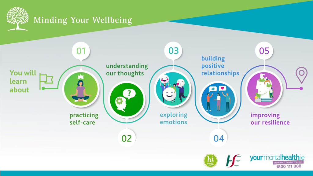 Minding Your Wellbeing 1st slide