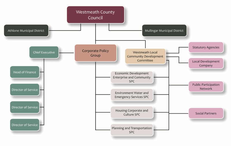 Westmeath County Council Organisation Structure